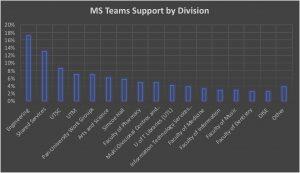 Teams By Division