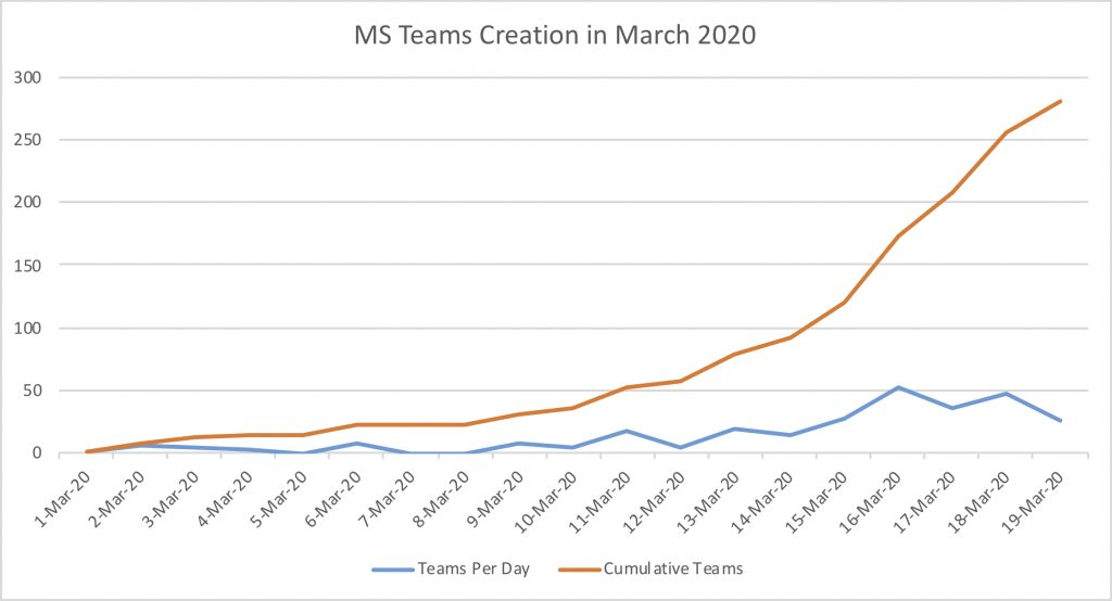 Team Creation in March chart