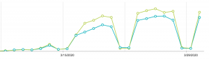 graph of meetings and calls