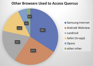 other browsers pie chart